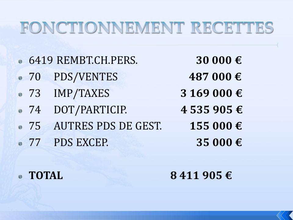 6419 REMBT.CH.PERS. 30 000 70 PDS/VENTES 487 000 73 IMP/TAXES 3 169 000 74 DOT/PARTICIP.