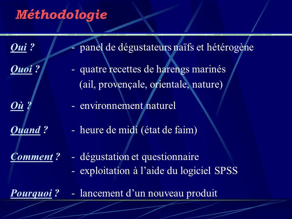 Méthodologie Qui .- panel de dégustateurs naïfs et hétérogène Quoi .