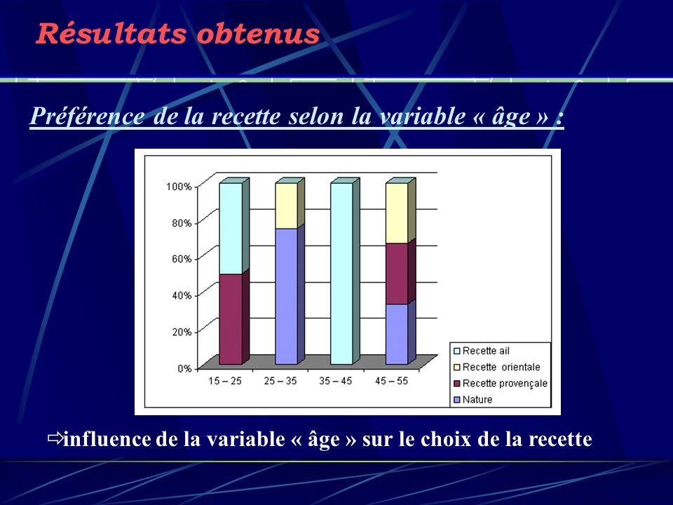 Résultats obtenus Préférence de la recette selon la variable « âge » : influence de la variable « âge » sur le choix de la recette