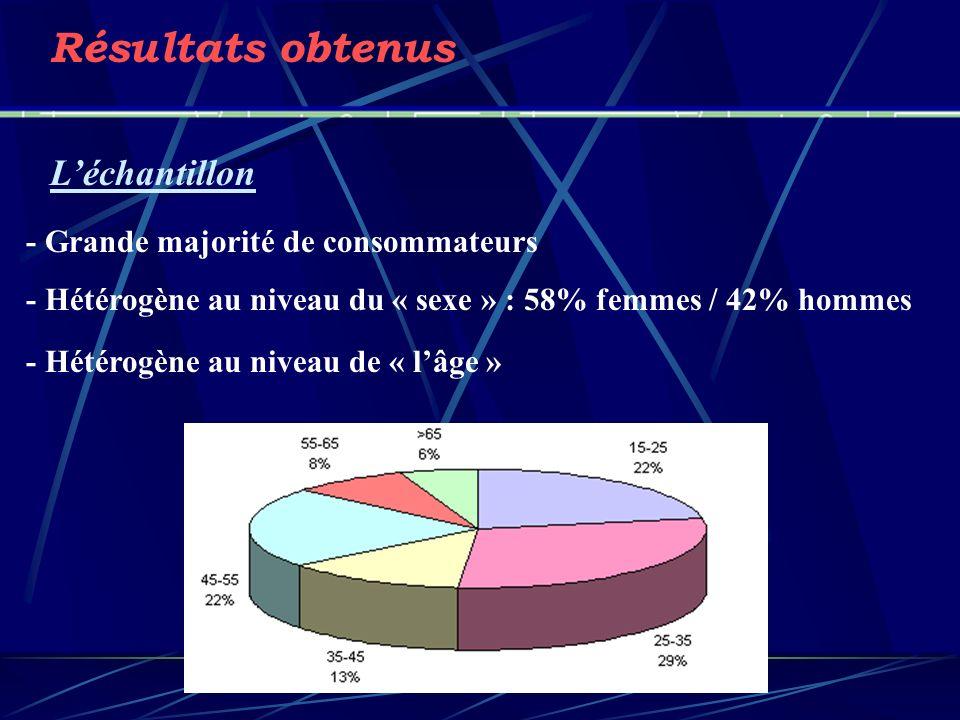 Résultats obtenus Léchantillon - Grande majorité de consommateurs - Hétérogène au niveau du « sexe » : 58% femmes / 42% hommes - Hétérogène au niveau de « lâge »
