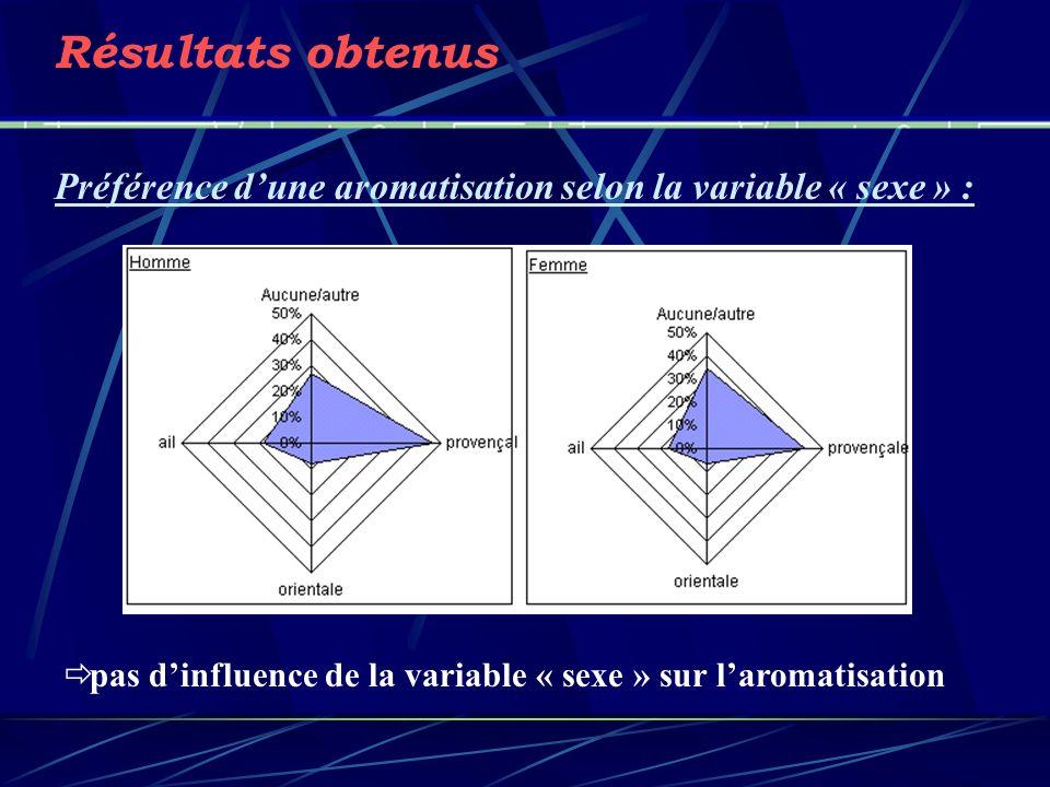 Résultats obtenus Préférence dune aromatisation selon la variable « sexe » : pas dinfluence de la variable « sexe » sur laromatisation
