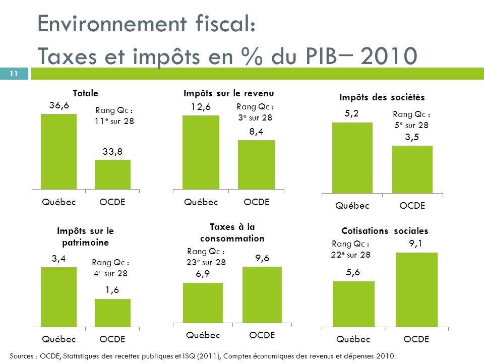 Environnement fiscal: Taxes et impôts en % du PIB 2010 11 Sources : OCDE, Statistiques des recettes publiques et ISQ (2011), Comptes économiques des revenus et dépenses 2010.