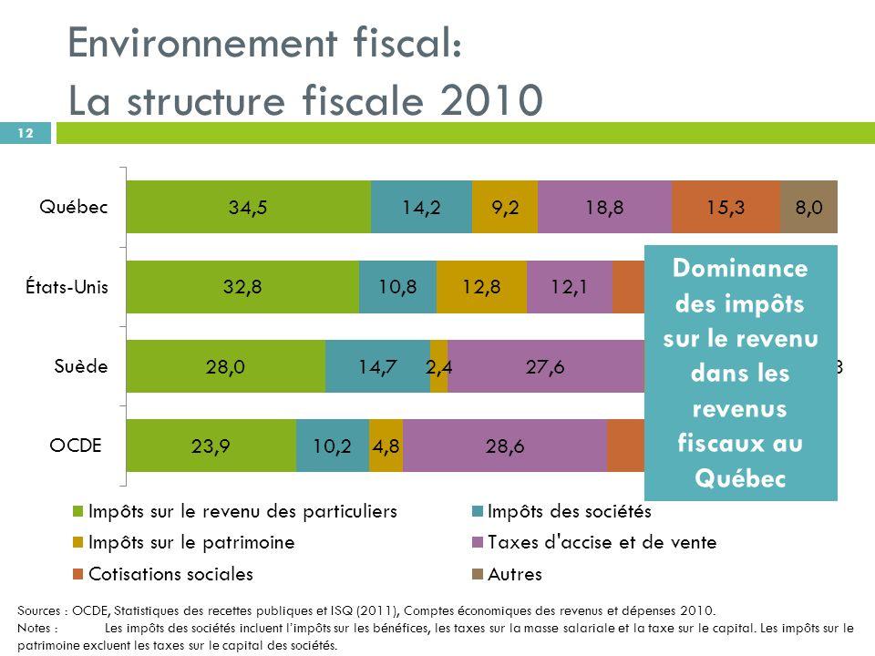 Environnement fiscal: La structure fiscale 2010 12 Sources : OCDE, Statistiques des recettes publiques et ISQ (2011), Comptes économiques des revenus et dépenses 2010.