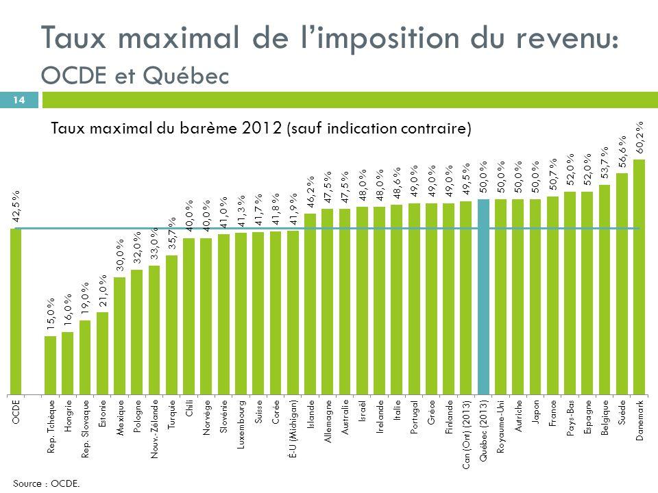 Taux maximal de limposition du revenu: OCDE et Québec 14 Taux maximal du barème 2012 (sauf indication contraire) Source : OCDE.