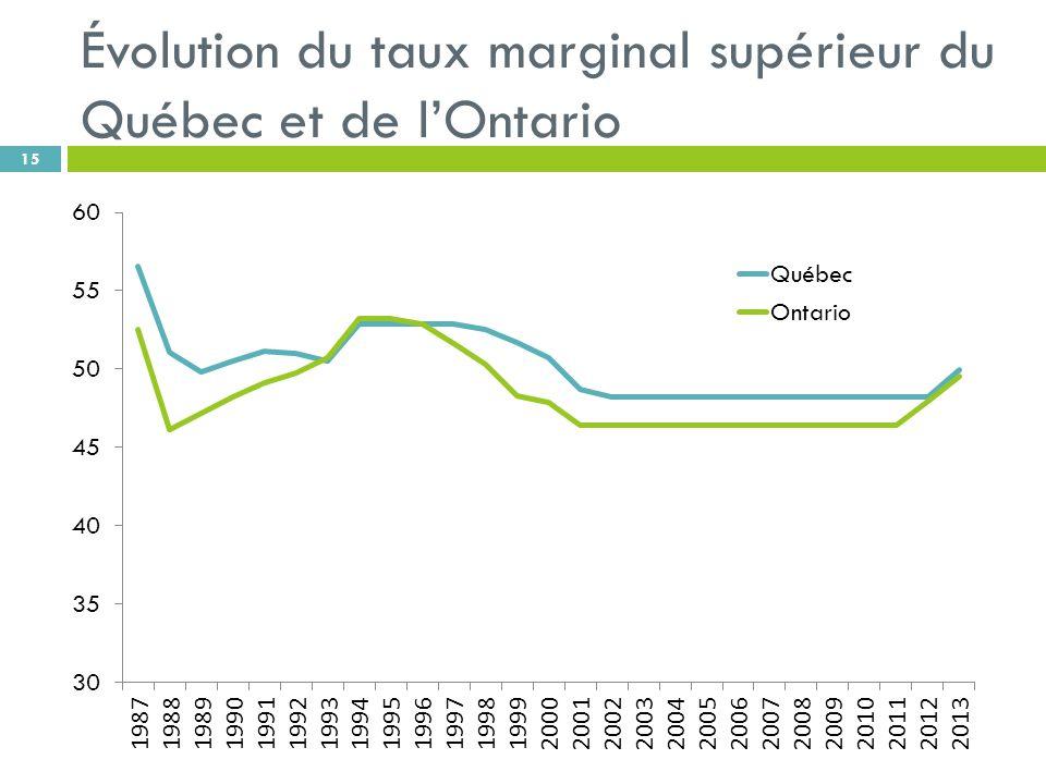 Évolution du taux marginal supérieur du Québec et de lOntario 15