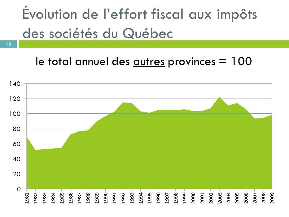 Évolution de leffort fiscal aux impôts des sociétés du Québec 18 le total annuel des autres provinces = 100