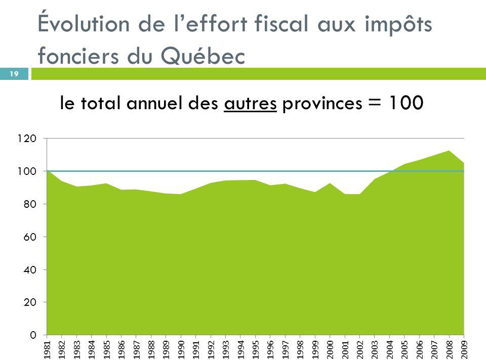 Évolution de leffort fiscal aux impôts fonciers du Québec 19 le total annuel des autres provinces = 100