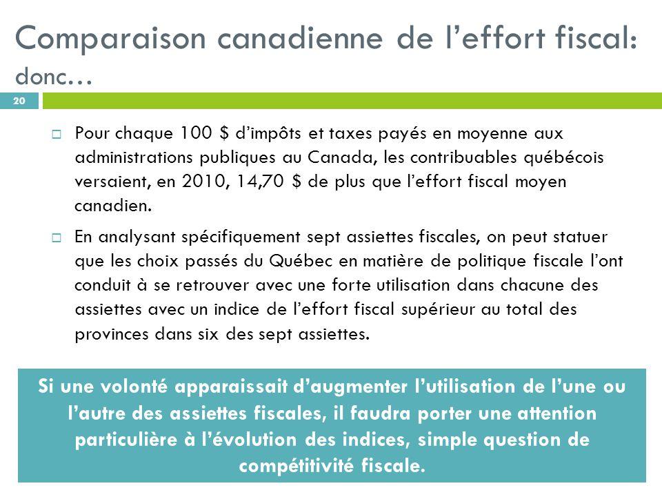 Comparaison canadienne de leffort fiscal: donc… 20 Pour chaque 100 $ dimpôts et taxes payés en moyenne aux administrations publiques au Canada, les contribuables québécois versaient, en 2010, 14,70 $ de plus que leffort fiscal moyen canadien.