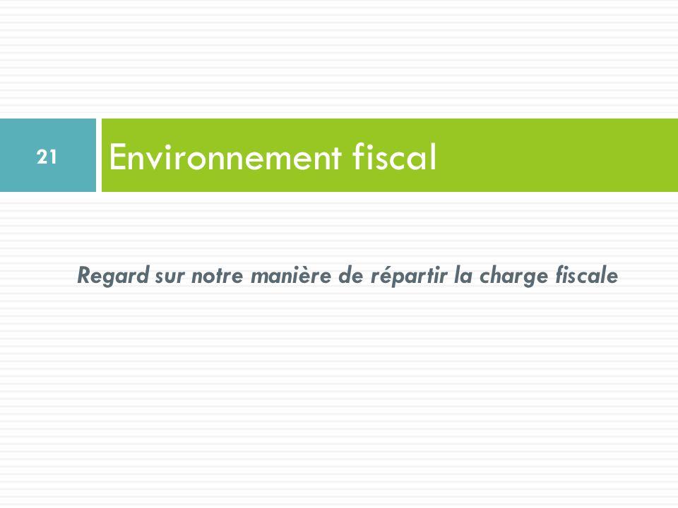 Environnement fiscal 21 Regard sur notre manière de répartir la charge fiscale
