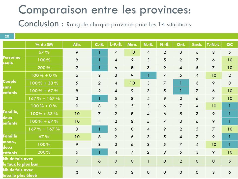 Comparaison entre les provinces: Conclusion : Rang de chaque province pour les 14 situations 28 % du SMAlb.C.-B.Î.-P.-É.Man.N.-B.N.-É.Ont.Sask.T.-N.-L.QC Personne seule 67 %91710423685 100 %81493527610 200 %21683945710 Couple sans enfants 100 % + 0 %68391754102 100 % + 33 %52410371698 100 % + 67 %82493517610 167 % + 167 %31584926710 Famille, deux enfants 100 % + 0 %98253674101 100% + 33 %10728465391 100 % + 67 %10428573691 167 % + 167 %31684925710 Famille mono., deux enfants 67 %10826354791 100 %98263574101 200 %61472853910 Nb de fois avec le taux le plus bas 0600102005 Nb de fois avec taux le plus élevé 3002000036