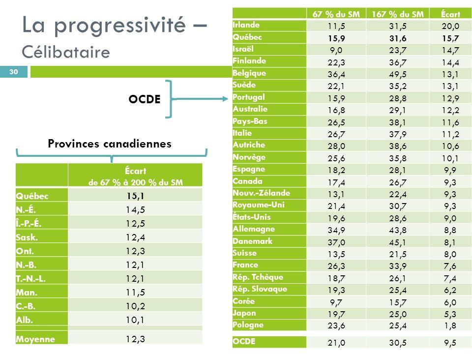 La progressivité – Célibataire 30 67 % du SM167 % du SMÉcart Irlande 11,531,520,0 Québec 15,931,615,7 Israël 9,023,714,7 Finlande 22,336,714,4 Belgiqu