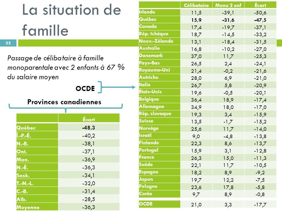 La situation de famille 32 Passage de célibataire à famille monoparentale avec 2 enfants à 67 % du salaire moyen CélibataireMono 2 enfÉcart Irlande 11,5-39,1-50,6 Québec 15,9-31,6-47,5 Canada 17,4-19,7-37,1 Rép.