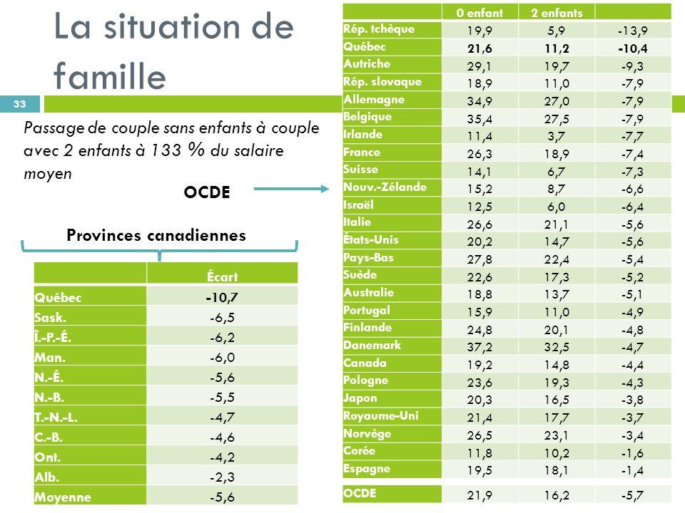 La situation de famille 33 Passage de couple sans enfants à couple avec 2 enfants à 133 % du salaire moyen 0 enfant2 enfants Rép.