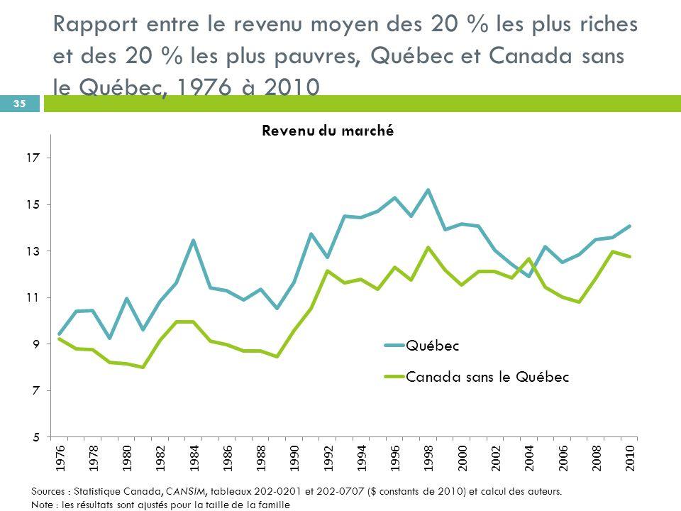 Rapport entre le revenu moyen des 20 % les plus riches et des 20 % les plus pauvres, Québec et Canada sans le Québec, 1976 à 2010 35 Revenu du marché Sources : Statistique Canada, CANSIM, tableaux 202-0201 et 202-0707 ($ constants de 2010) et calcul des auteurs.