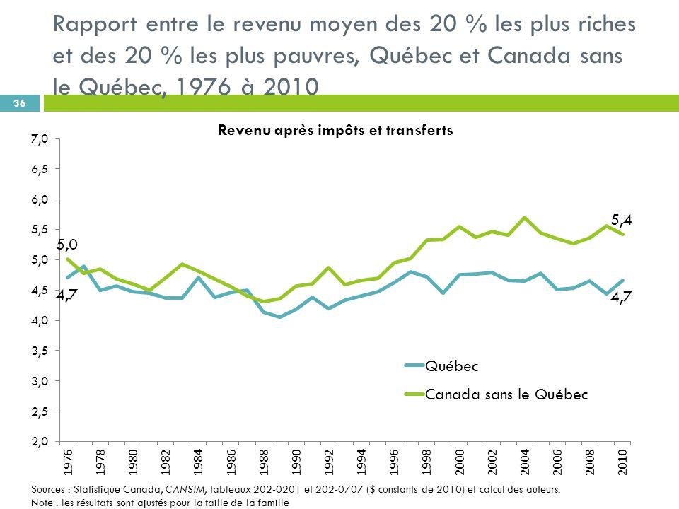 Rapport entre le revenu moyen des 20 % les plus riches et des 20 % les plus pauvres, Québec et Canada sans le Québec, 1976 à 2010 36 Revenu après impôts et transferts Sources : Statistique Canada, CANSIM, tableaux 202-0201 et 202-0707 ($ constants de 2010) et calcul des auteurs.