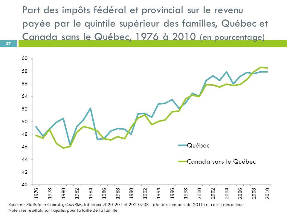 Part des impôts fédéral et provincial sur le revenu payée par le quintile supérieur des familles, Québec et Canada sans le Québec, 1976 à 2010 (en pourcentage) 37 Sources : Statistique Canada, CANSIM, tableaux 2020-201 et 202-0708 - (dollars constants de 2010) et calcul des auteurs.