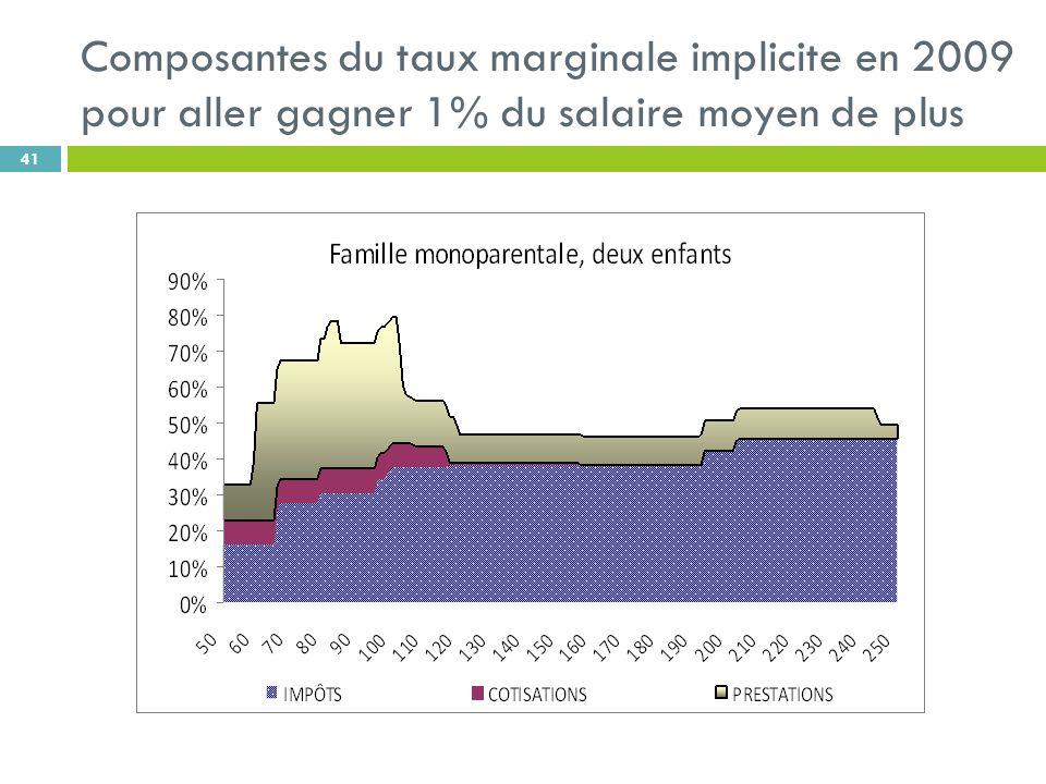 Composantes du taux marginale implicite en 2009 pour aller gagner 1% du salaire moyen de plus 41