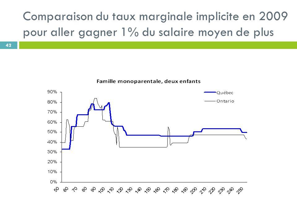 Comparaison du taux marginale implicite en 2009 pour aller gagner 1% du salaire moyen de plus 42