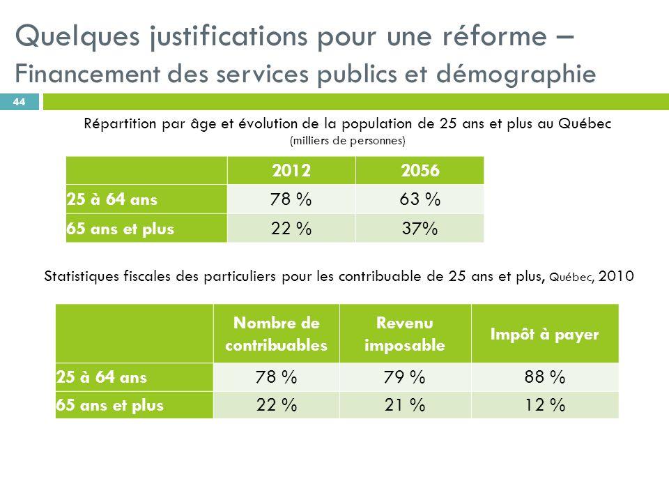 44 Répartition par âge et évolution de la population de 25 ans et plus au Québec (milliers de personnes) Statistiques fiscales des particuliers pour les contribuable de 25 ans et plus, Québec, 2010 2012 2056 25 à 64 ans 78 % 63 % 65 ans et plus 22 % 37% Nombre de contribuables Revenu imposable Impôt à payer 25 à 64 ans78 %79 %88 % 65 ans et plus22 %21 %12 % Quelques justifications pour une réforme – Financement des services publics et démographie