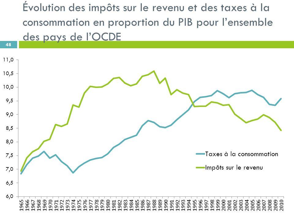 Évolution des impôts sur le revenu et des taxes à la consommation en proportion du PIB pour lensemble des pays de lOCDE 48