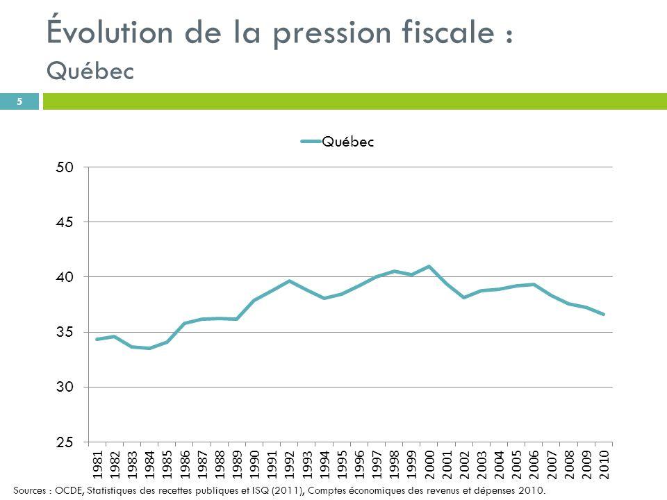 Évolution de la pression fiscale : Québec 5 Sources : OCDE, Statistiques des recettes publiques et ISQ (2011), Comptes économiques des revenus et dépenses 2010.