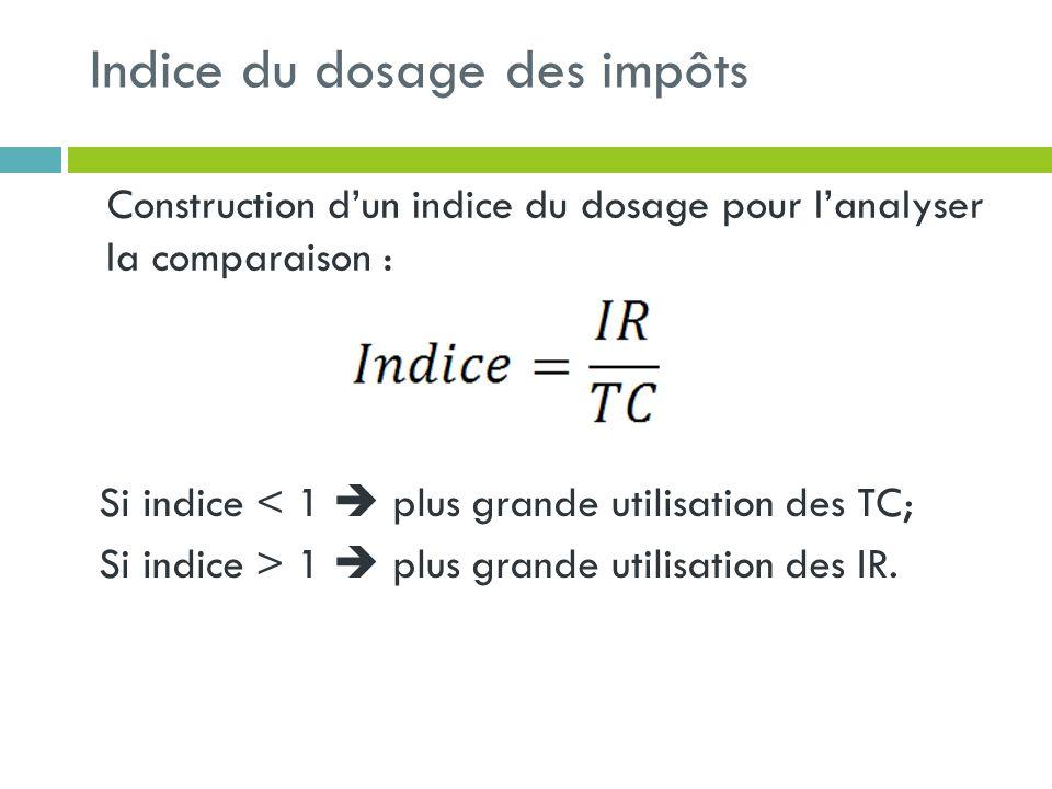 Indice du dosage des impôts Construction dun indice du dosage pour lanalyser la comparaison : Si indice < 1 plus grande utilisation des TC; Si indice > 1 plus grande utilisation des IR.