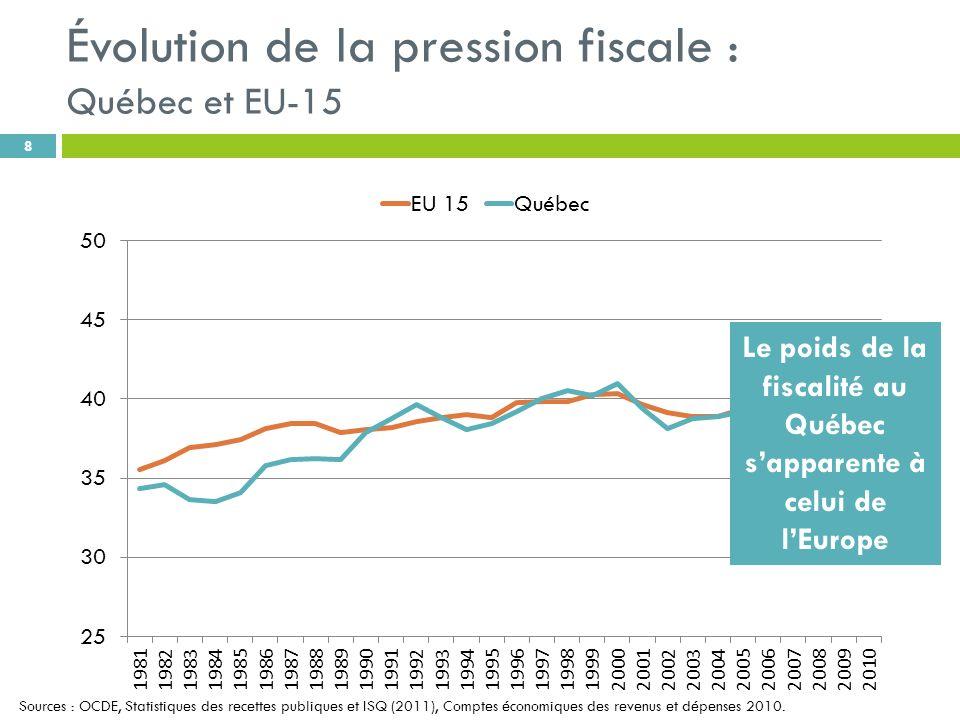 Évolution de la pression fiscale : Québec et EU-15 8 Le poids de la fiscalité au Québec sapparente à celui de lEurope Sources : OCDE, Statistiques des recettes publiques et ISQ (2011), Comptes économiques des revenus et dépenses 2010.