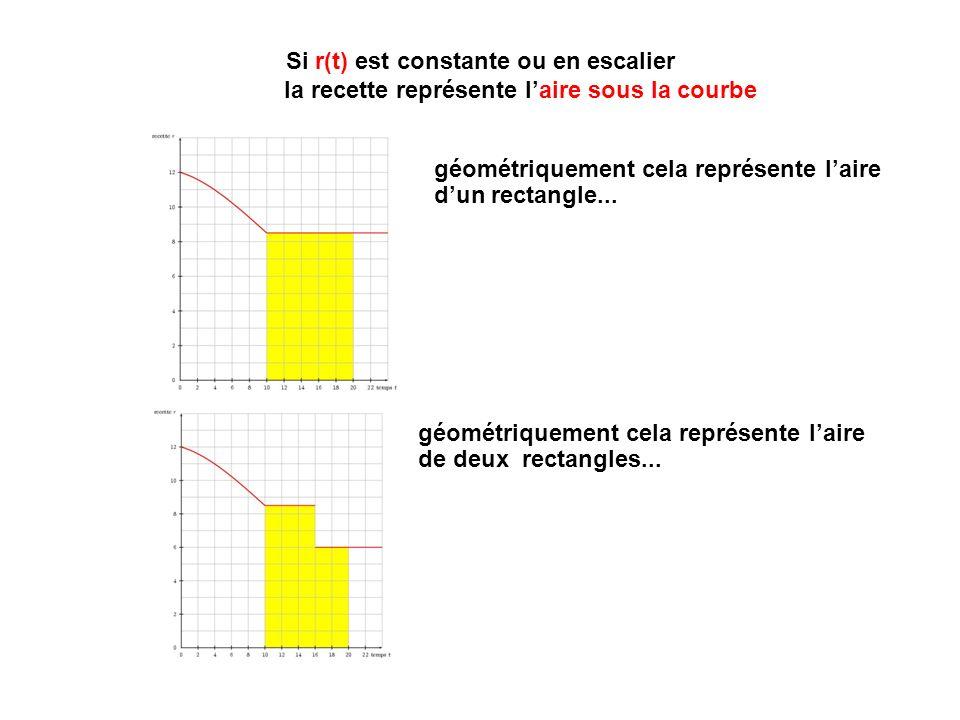 Si r(t) est constante ou en escalier la recette représente laire sous la courbe géométriquement cela représente laire de deux rectangles...