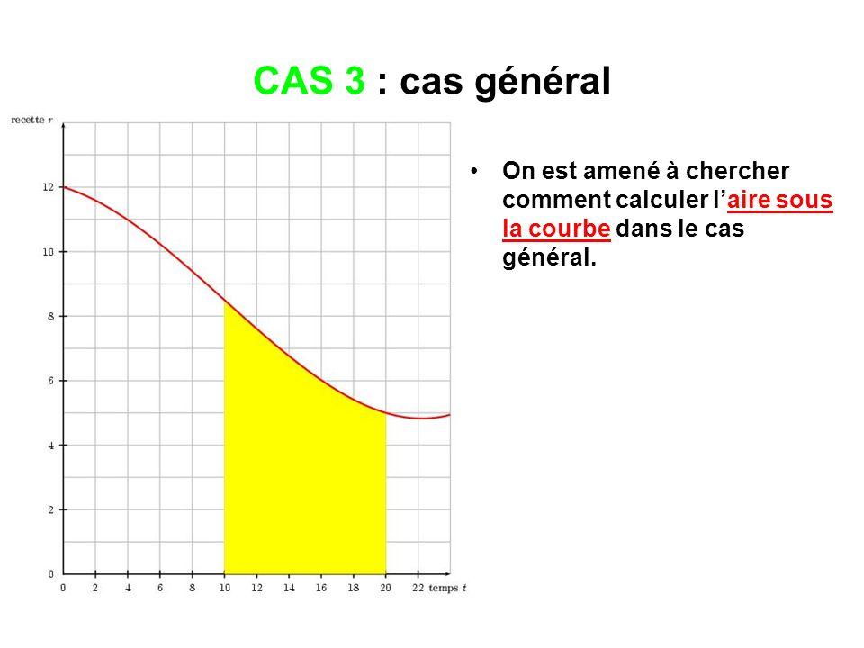 CAS 3 : cas général On est amené à chercher comment calculer laire sous la courbe dans le cas général.