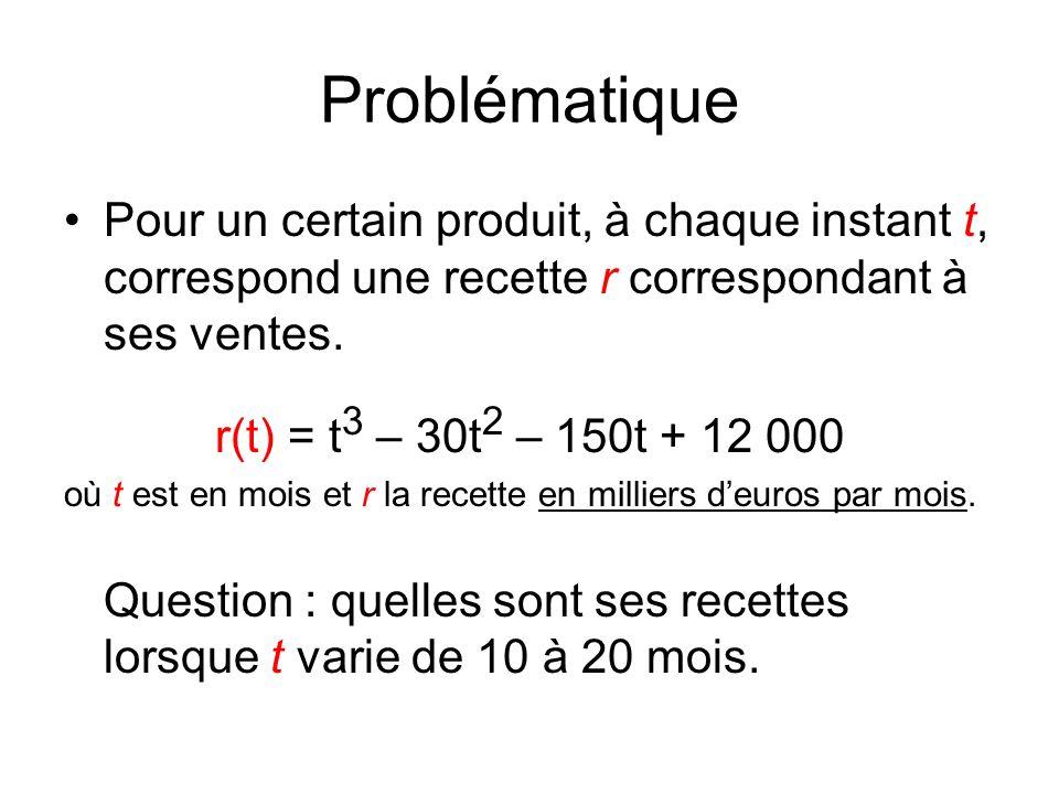 Problématique Pour un certain produit, à chaque instant t, correspond une recette r correspondant à ses ventes.