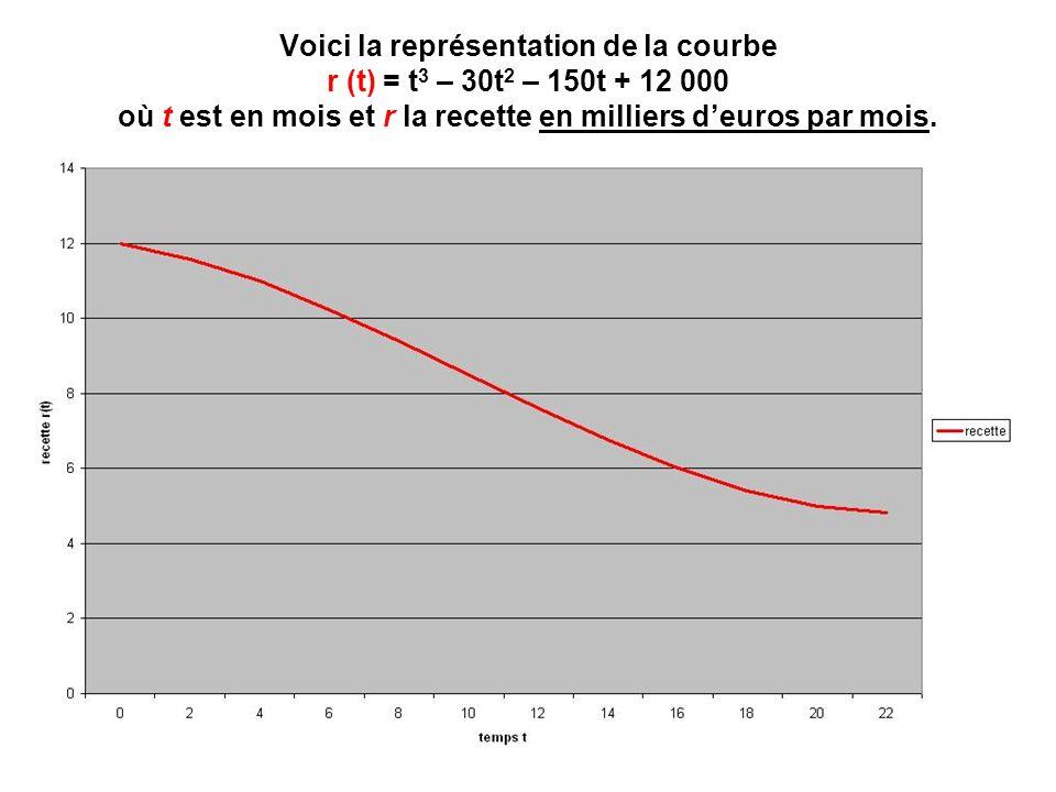 Voici la représentation de la courbe r (t) = t 3 – 30t 2 – 150t + 12 000 où t est en mois et r la recette en milliers deuros par mois.