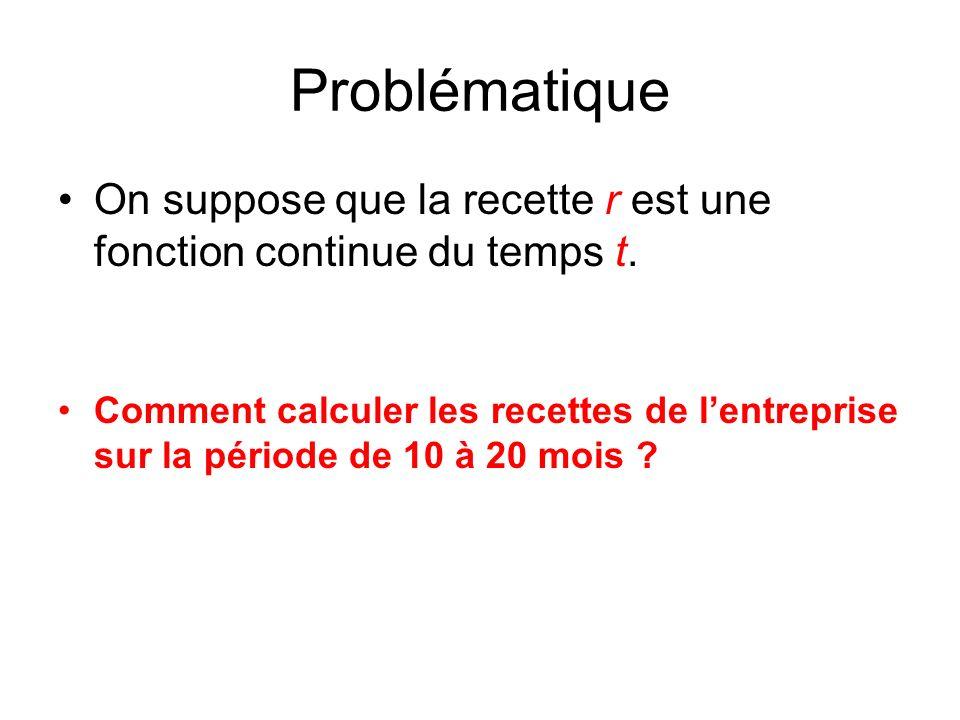 Problématique On suppose que la recette r est une fonction continue du temps t.