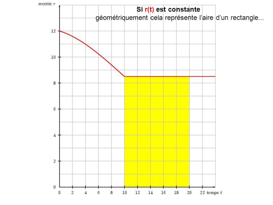 Si r(t) est constante géométriquement cela représente laire dun rectangle...