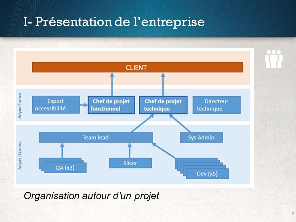 10 I- Présentation de lentreprise Organisation autour dun projet