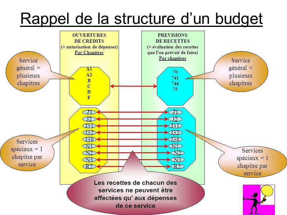 Rappel de la structure dun budget OUVERTURES DE CREDITS (= autorisation de dépenses) Par Chapitres PREVISIONS DE RECETTES (= évaluation des recettes q