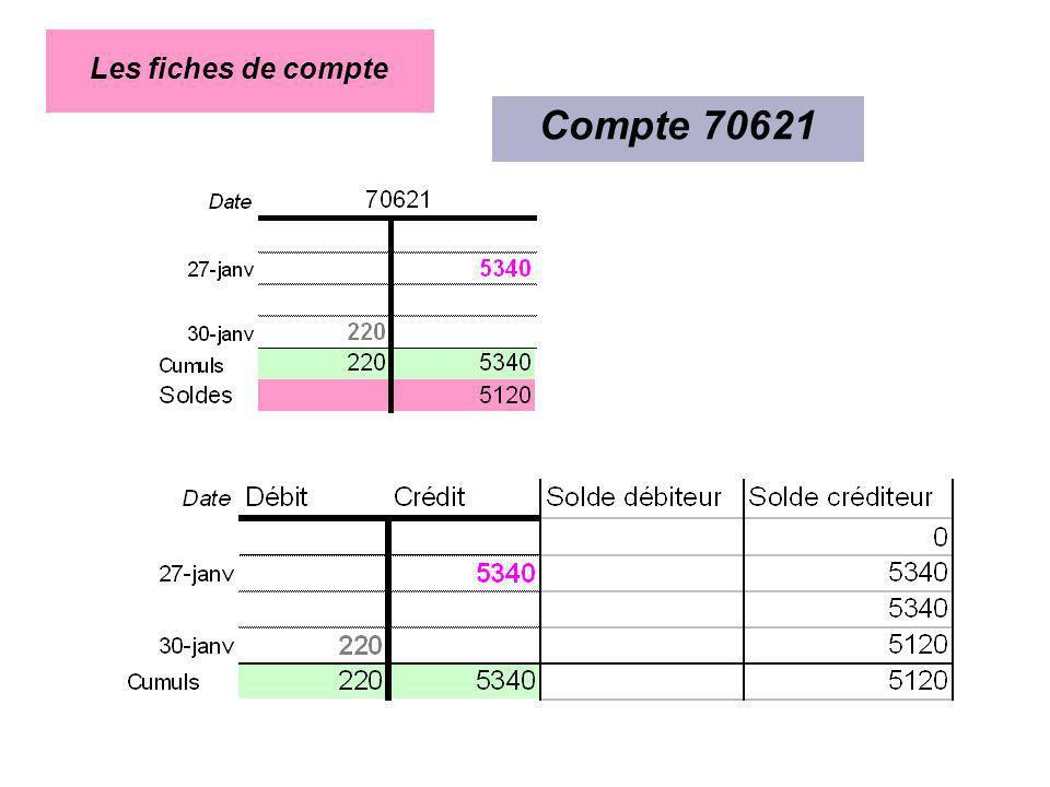Compte 70621 Les fiches de compte