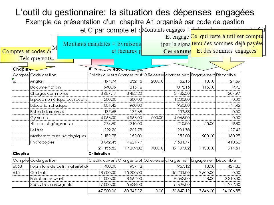 Loutil du gestionnaire: la situation des dépenses engagées Exemple de présentation dun chapitre A1 organisé par code de gestion et C par compte et cod