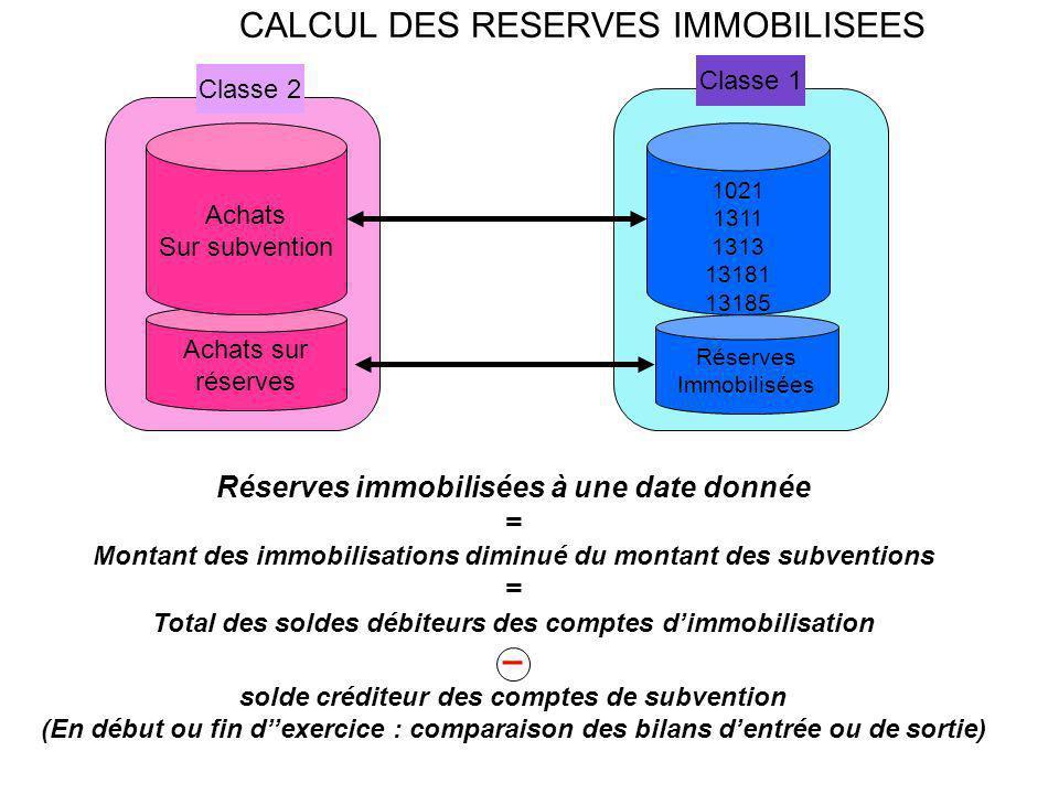 CALCUL DES RESERVES IMMOBILISEES Achats sur réserves Achats Sur subvention 1021 1311 1313 13181 13185 Classe 2 Classe 1 Réserves Immobilisées Réserves