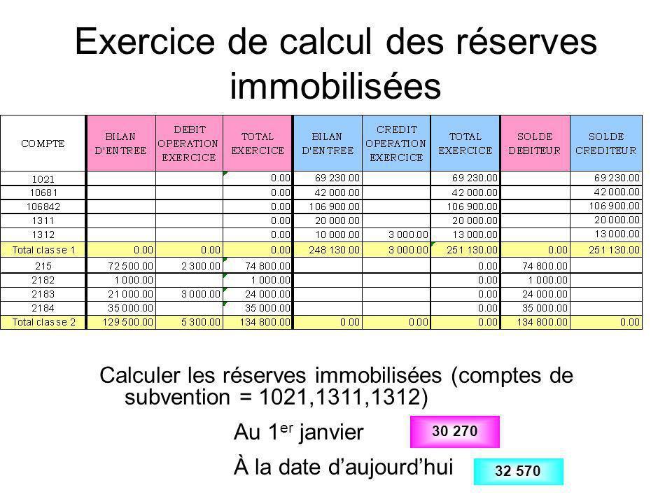 Exercice de calcul des réserves immobilisées Calculer les réserves immobilisées (comptes de subvention = 1021,1311,1312) Au 1 er janvier À la date dau