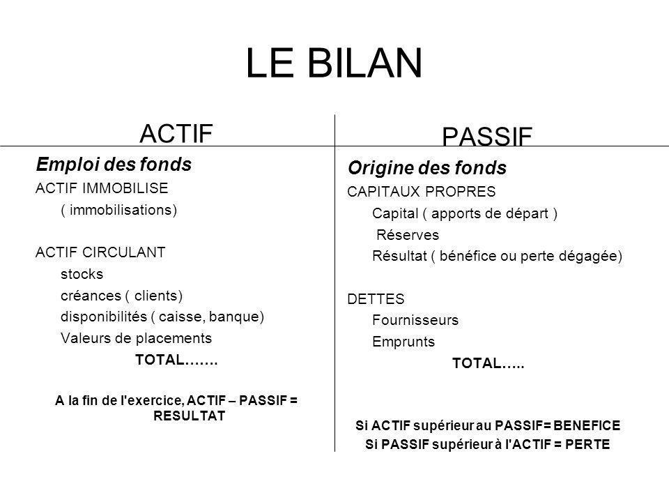 LE BILAN ACTIF Emploi des fonds ACTIF IMMOBILISE ( immobilisations) ACTIF CIRCULANT stocks créances ( clients) disponibilités ( caisse, banque) Valeur