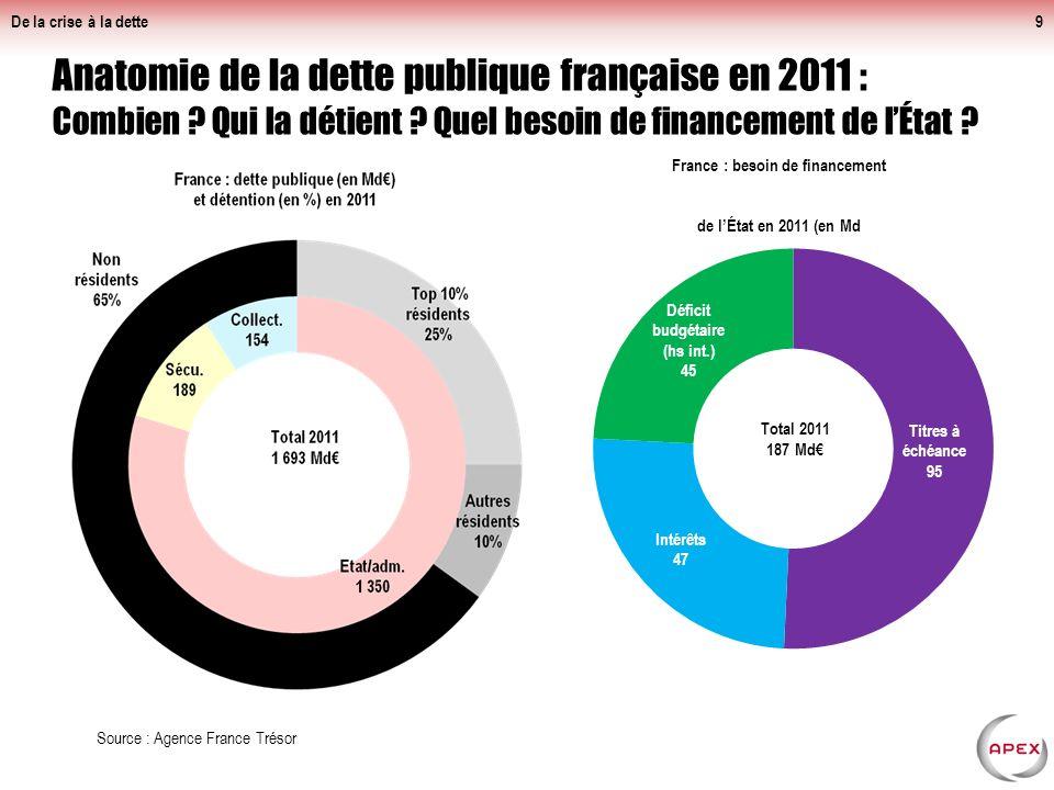 De la crise à la dette9 Anatomie de la dette publique française en 2011 : Combien .