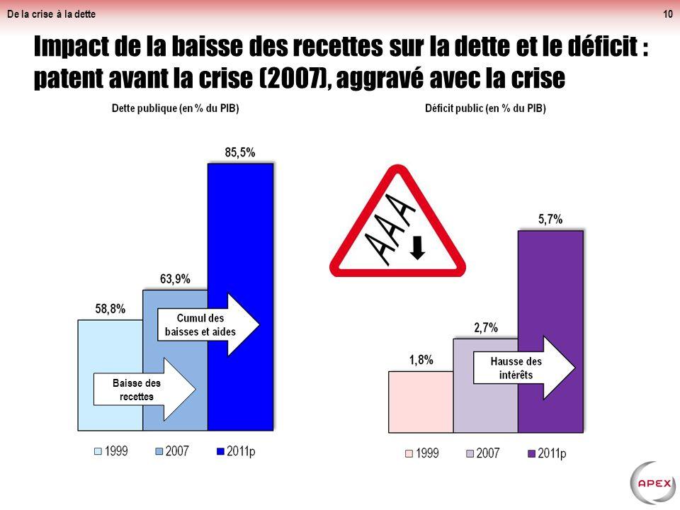 De la crise à la dette10 Impact de la baisse des recettes sur la dette et le déficit : patent avant la crise (2007), aggravé avec la crise Baisse des recettes