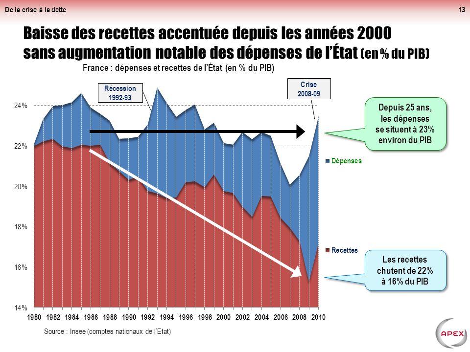 De la crise à la dette13 Baisse des recettes accentuée depuis les années 2000 sans augmentation notable des dépenses de lÉtat (en % du PIB) Source : Insee (comptes nationaux de lEtat) Récession 1992-93 Depuis 25 ans, les dépenses se situent à 23% environ du PIB Les recettes chutent de 22% à 16% du PIB