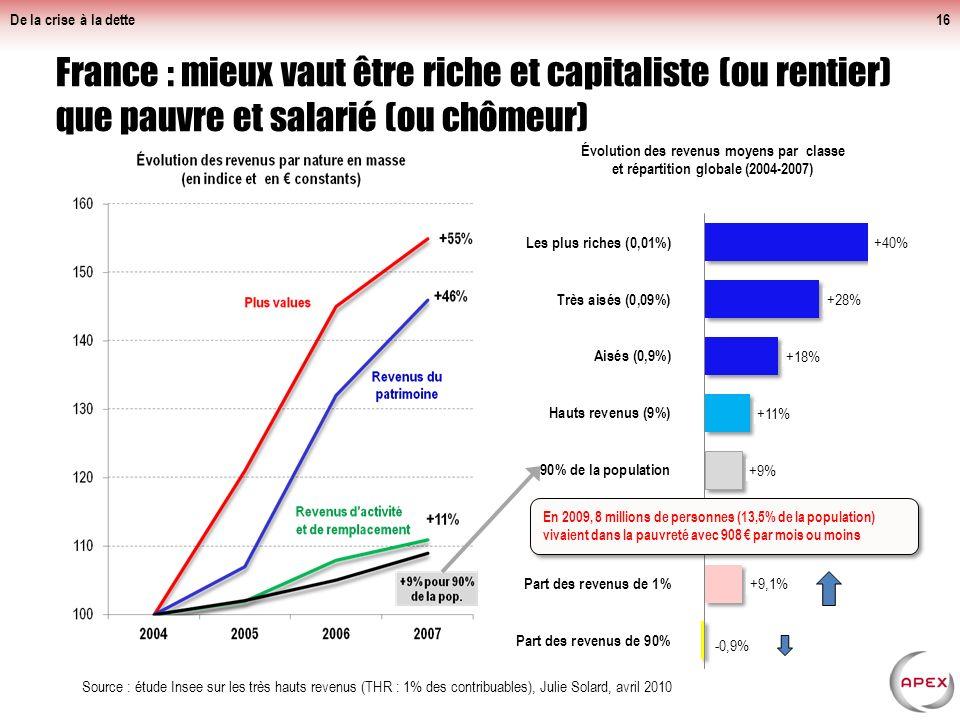 France : mieux vaut être riche et capitaliste (ou rentier) que pauvre et salarié (ou chômeur) De la crise à la dette16 Source : étude Insee sur les très hauts revenus (THR : 1% des contribuables), Julie Solard, avril 2010