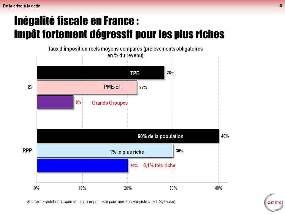 Inégalité fiscale en France : impôt fortement dégressif pour les plus riches De la crise à la dette18 Source : Fondation Copernic : « Un impôt juste pour une société juste » (éd.