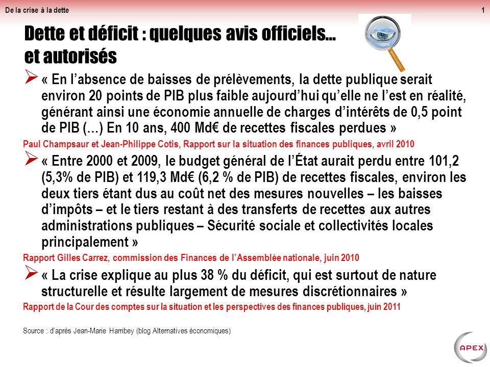 « En labsence de baisses de prélèvements, la dette publique serait environ 20 points de PIB plus faible aujourdhui quelle ne lest en réalité, générant ainsi une économie annuelle de charges dintérêts de 0,5 point de PIB (…) En 10 ans, 400 Md de recettes fiscales perdues » Paul Champsaur et Jean-Philippe Cotis, Rapport sur la situation des finances publiques, avril 2010 « Entre 2000 et 2009, le budget général de lÉtat aurait perdu entre 101,2 (5,3% de PIB) et 119,3 Md (6,2 % de PIB) de recettes fiscales, environ les deux tiers étant dus au coût net des mesures nouvelles – les baisses dimpôts – et le tiers restant à des transferts de recettes aux autres administrations publiques – Sécurité sociale et collectivités locales principalement » Rapport Gilles Carrez, commission des Finances de lAssemblée nationale, juin 2010 « La crise explique au plus 38 % du déficit, qui est surtout de nature structurelle et résulte largement de mesures discrétionnaires » Rapport de la Cour des comptes sur la situation et les perspectives des finances publiques, juin 2011 Source : daprès Jean-Marie Harribey (blog Alternatives économiques) De la crise à la dette1 Dette et déficit : quelques avis officiels… et autorisés