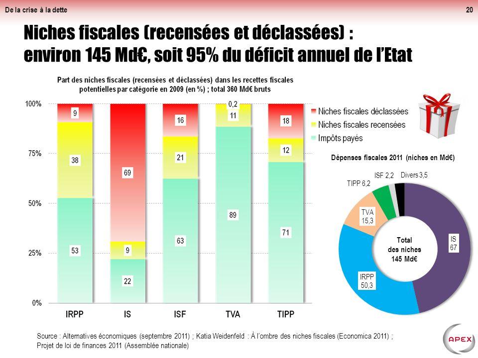 Niches fiscales (recensées et déclassées) : environ 145 Md, soit 95% du déficit annuel de lEtat De la crise à la dette20 Source : Alternatives économiques (septembre 2011) ; Katia Weidenfeld : À lombre des niches fiscales (Economica 2011) ; Projet de loi de finances 2011 (Assemblée nationale)