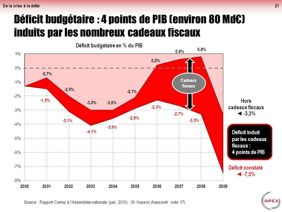 De la crise à la dette21 Déficit budgétaire : 4 points de PIB (environ 80 Md) induits par les nombreux cadeaux fiscaux Source : Rapport Carrez à lAssemblée nationale (juin.