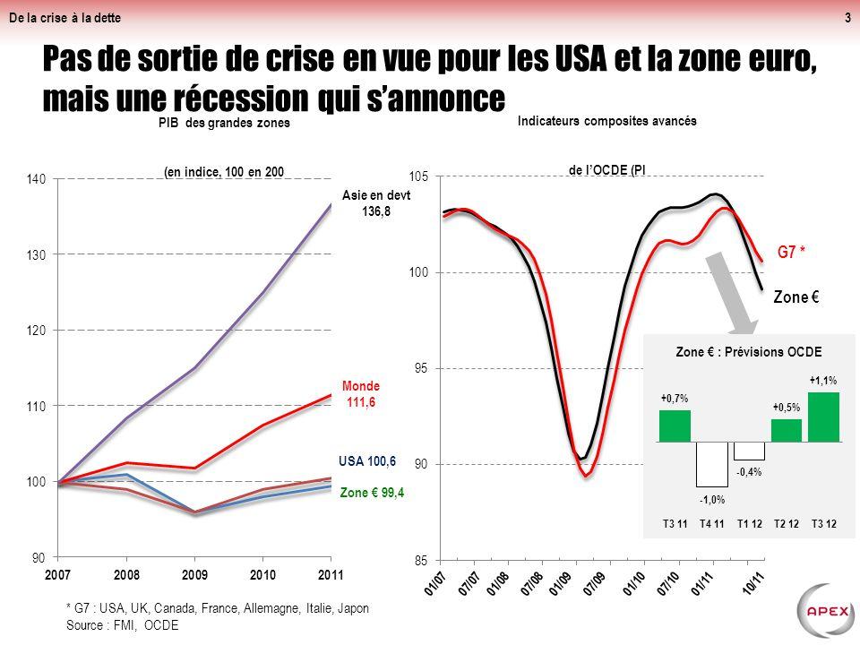 De la crise à la dette3 Pas de sortie de crise en vue pour les USA et la zone euro, mais une récession qui sannonce * G7 : USA, UK, Canada, France, Allemagne, Italie, Japon Source : FMI, OCDE