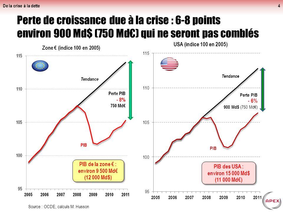 Perte de croissance due à la crise : 6-8 points environ 900 Md$ (750 Md) qui ne seront pas comblés De la crise à la dette4 Source : OCDE, calculs M.